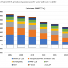 Projected U.S. greenhouse gas emissions by sector and source to 2030.